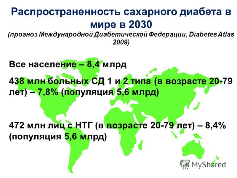Распространенность сахарного диабета в мире в 2030 (прогноз Международной Диабетической Федерации, Diabetes Atlas 2009) Все население – 8,4 млрд 438 млн больных СД 1 и 2 типа (в возрасте 20-79 лет) – 7,8% (популяция 5,6 млрд) 472 млн лиц с НТГ (в воз