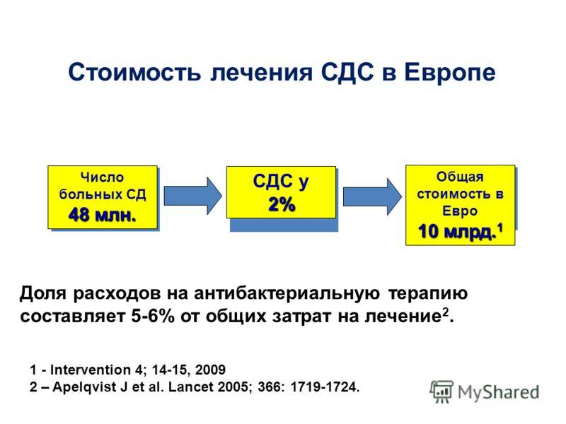 Число больных СД 48 млн. СДС у2% Общая стоимость в Евро 10 млрд. 1 1 - Intervention 4; 14-15, 2009 2 – Apelqvist J et al. Lancet 2005; 366: 1719-1724. Стоимость лечения СДС в Европе Доля расходов на антибактериальную терапию составляет 5-6% от общих