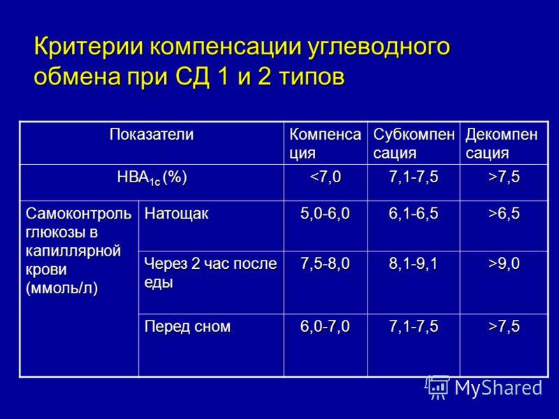 Критерии компенсации углеводного обмена при СД 1 и 2 типов Показатели Компенса ция Субкомпен сация Декомпен сация НВА 1с (%) 7,5 Самоконтроль глюкозы в капиллярной крови (ммоль/л) Натощак5,0-6,06,1-6,5>6,5 Через 2 час после еды 7,5-8,08,1-9,1>9,0 Пер