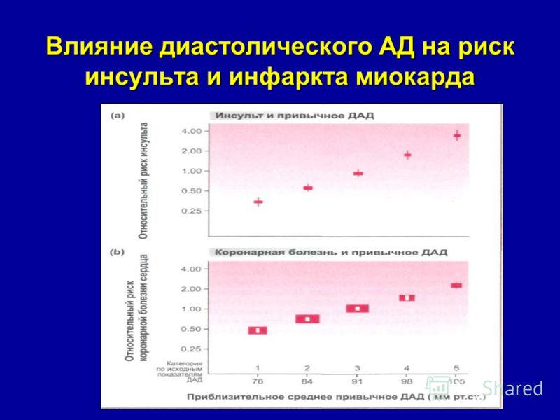 Влияние диастолического АД на риск инсульта и инфаркта миокарда