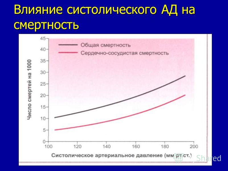 Влияние систолического АД на смертность