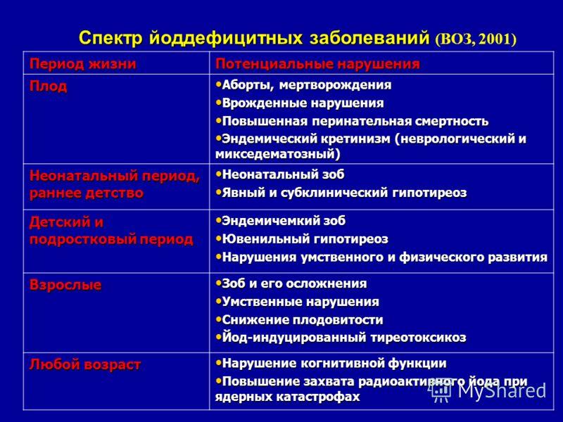 Спектр йоддефицитных заболеваний Спектр йоддефицитных заболеваний (ВОЗ, 2001) Период жизни Потенциальные нарушения Плод Аборты, мертворождения Аборты, мертворождения Врожденные нарушения Врожденные нарушения Повышенная перинательная смертность Повыше