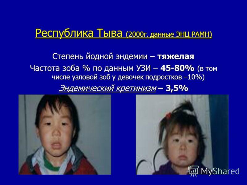 Республика Тыва (2000г. данные ЭНЦ РАМН) Степень йодной эндемии – тяжелая Частота зоба % по данным УЗИ – 45-80% (в том числе узловой зоб у девочек подростков –10%) Эндемический кретинизм – 3,5%