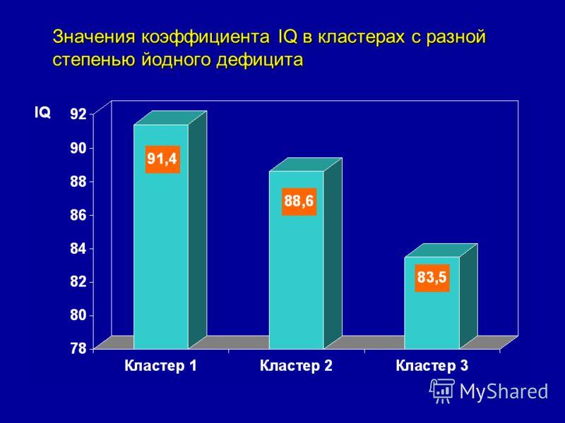 Значения коэффициента IQ в кластерах с разной степенью йодного дефицита