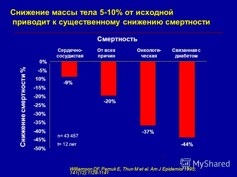 -9% -20% -37% -44% -50% -45% -40% -35% -30% -25% -20% -15% -10% -5% 0% Снижение массы тела 5-10% от исходной приводит к существенному снижению смертности Сердечно- сосудистая От всех причин Онкологи- ческая Связанная с диабетом n= 43 457 t= 12 лет Wi