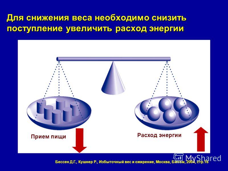 Для снижения веса необходимо снизить поступление увеличить расход энергии Прием пищи Расход энергии Бессен Д.Г., Кушнер Р., Избыточный вес и ожирение, Москва, Бином, 2004, стр.16