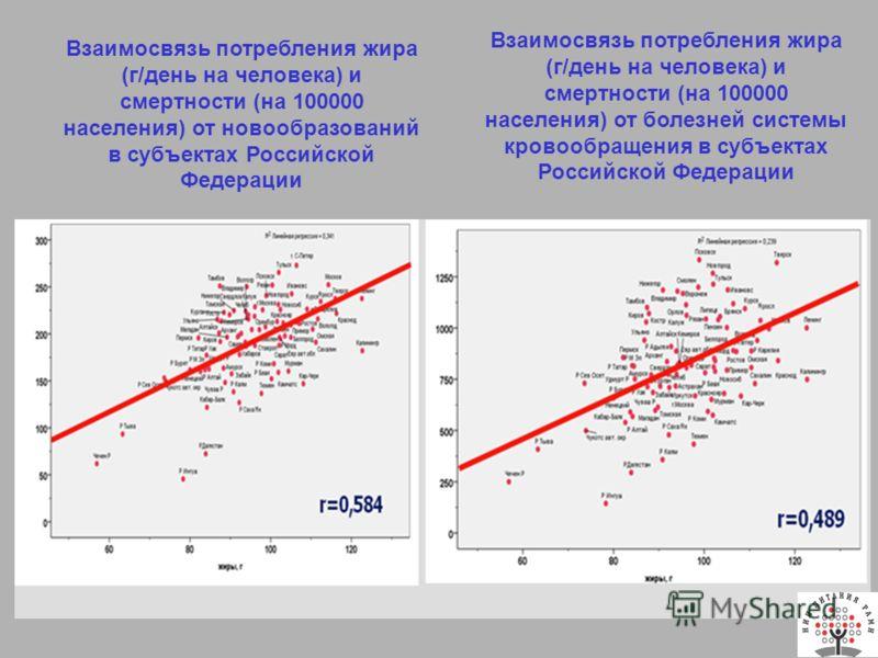 Взаимосвязь потребления жира (г/день на человека) и смертности (на 100000 населения) от болезней системы кровообращения в субъектах Российской Федерации Взаимосвязь потребления жира (г/день на человека) и смертности (на 100000 населения) от новообраз