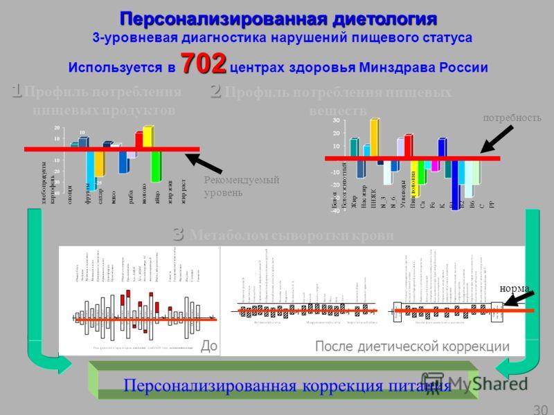 Персонализированная диетология 3-уровневая диагностика нарушений пищевого статуса 702 Используется в 702 центрах здоровья Минздрава России Профиль потребления пищевых продуктов Персонализированная коррекция питания Профиль потребления пищевых веществ