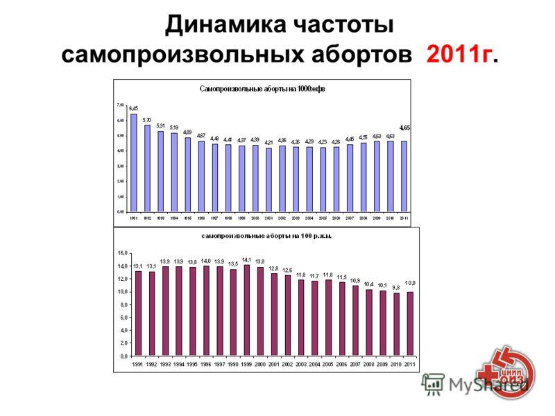 Динамика частоты самопроизвольных абортов 2011г.