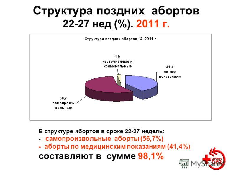 Структура поздних абортов 22-27 нед (%). 2011 г. В структуре абортов в сроке 22-27 недель: - самопроизвольные аборты (56,7%) - аборты по медицинским показаниям (41,4%) составляют в сумме 98,1%