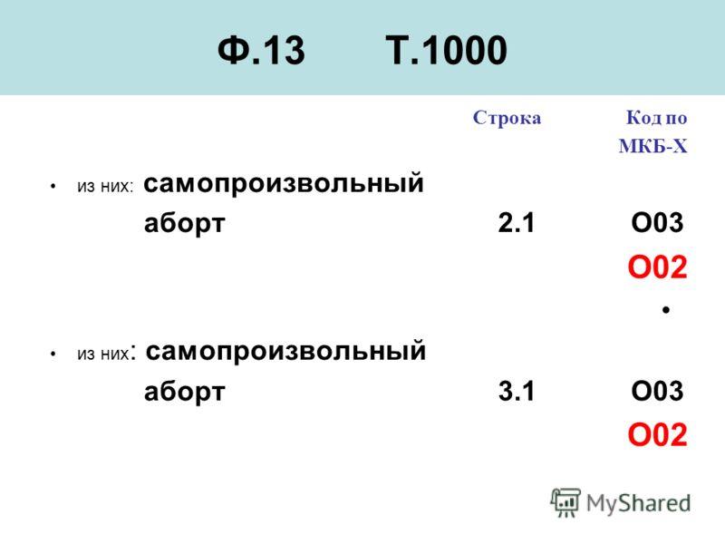 Ф.13 Т.1000 Строка Код по МКБ-Х из них: самопроизвольный аборт 2.1 O03 О02 из них : самопроизвольный аборт 3.1 O03 О02