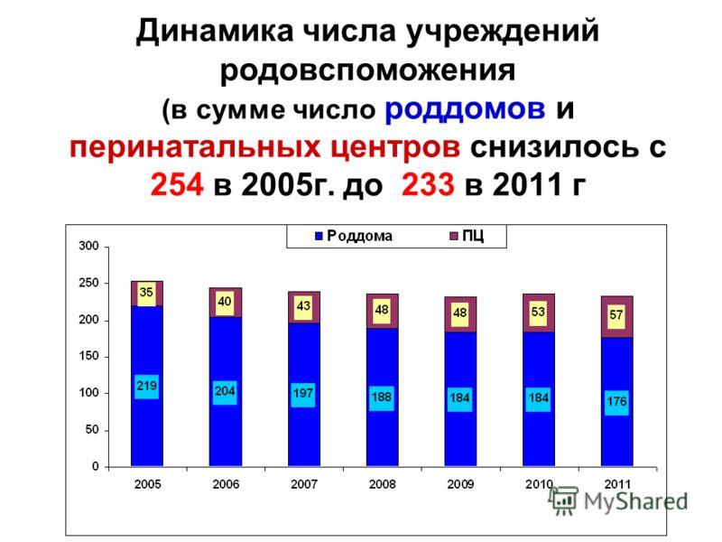 Динамика числа учреждений родовспоможения (в сумме число роддомов и перинатальных центров снизилось с 254 в 2005г. до 233 в 2011 г