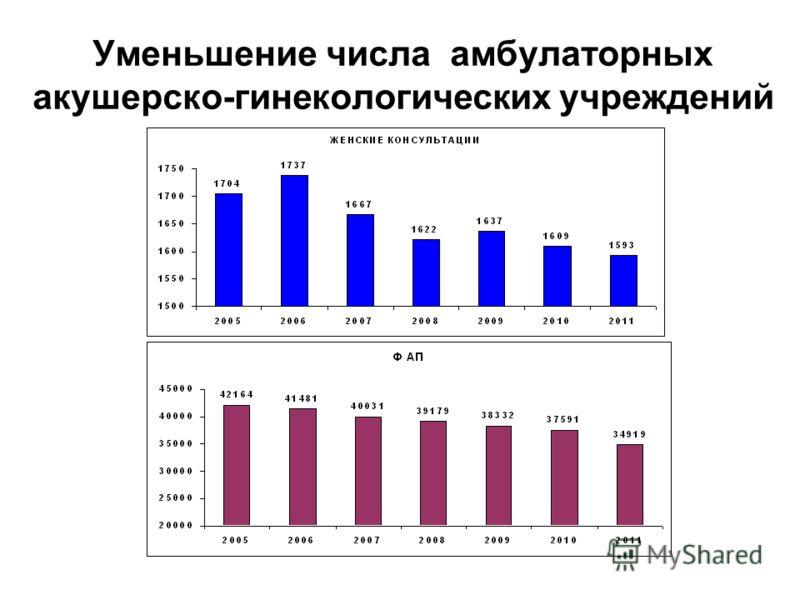 Уменьшение числа амбулаторных акушерско-гинекологических учреждений