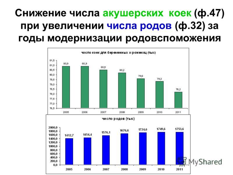Снижение числа акушерских коек (ф.47) при увеличении числа родов (ф.32) за годы модернизации родовспоможения