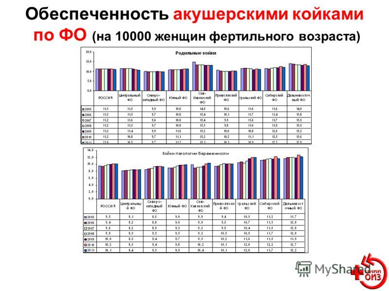 Обеспеченность акушерскими койками по ФО (на 10000 женщин фертильного возраста)