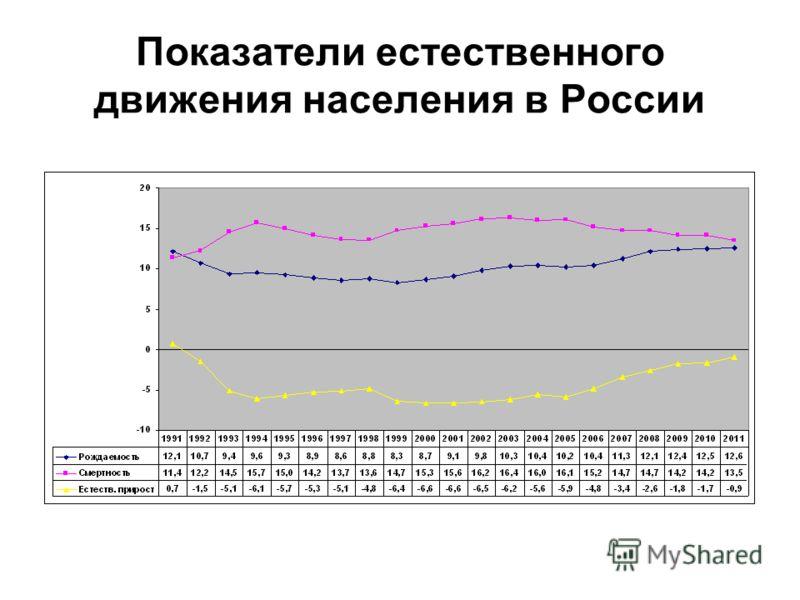 Показатели естественного движения населения в России
