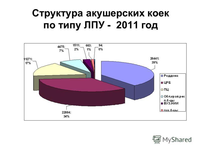 Структура акушерских коек по типу ЛПУ - 2011 год