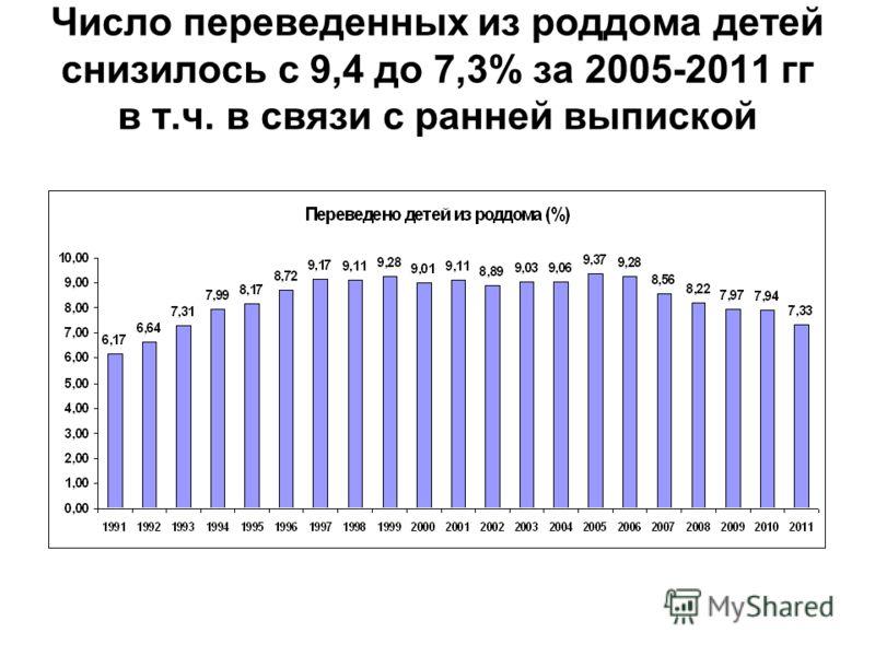 Число переведенных из роддома детей снизилось с 9,4 до 7,3% за 2005-2011 гг в т.ч. в связи с ранней выпиской