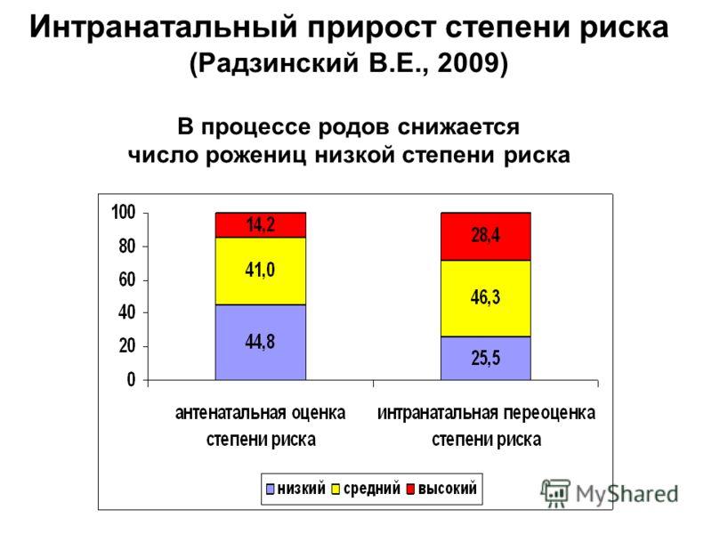 Интранатальный прирост степени риска (Радзинский В.Е., 2009) В процессе родов снижается число рожениц низкой степени риска