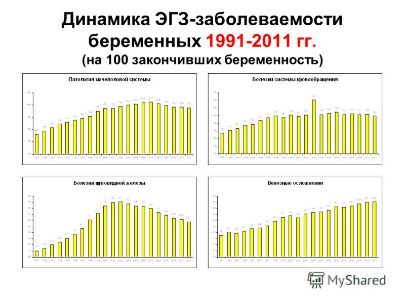 Динамика ЭГЗ-заболеваемости беременных 1991-2011 гг. (на 100 закончивших беременность)