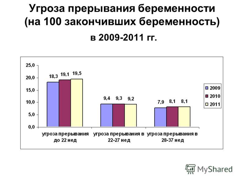 Угроза прерывания беременности (на 100 закончивших беременность) в 2009-2011 гг.