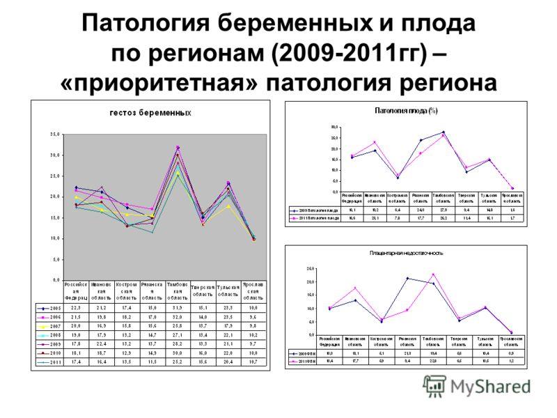 Патология беременных и плода по регионам (2009-2011гг) – «приоритетная» патология региона