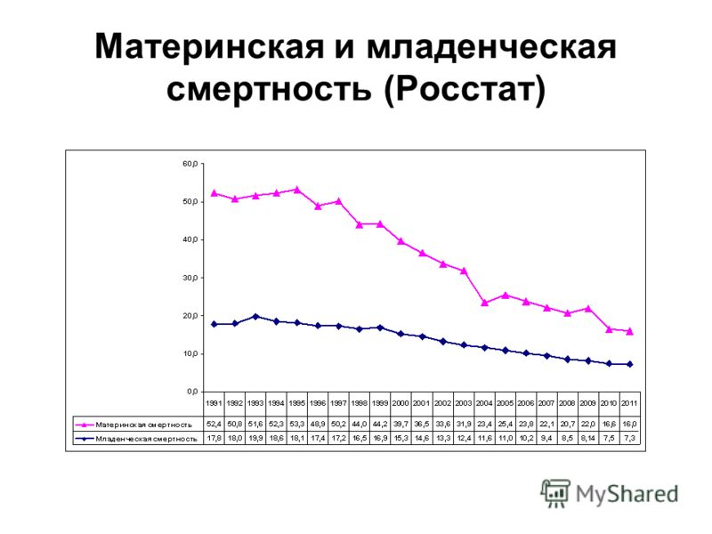 Материнская и младенческая смертность (Росстат)