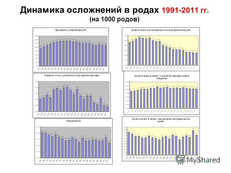 Динамика осложнений в родах 1991-2011 гг. (на 1000 родов)