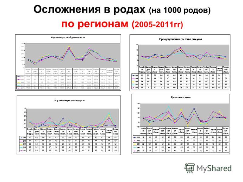 Осложнения в родах (на 1000 родов) по регионам ( 2005-2011гг)