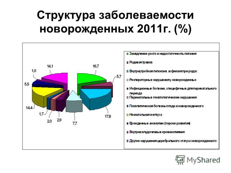 Структура заболеваемости новорожденных 2011г. (%)