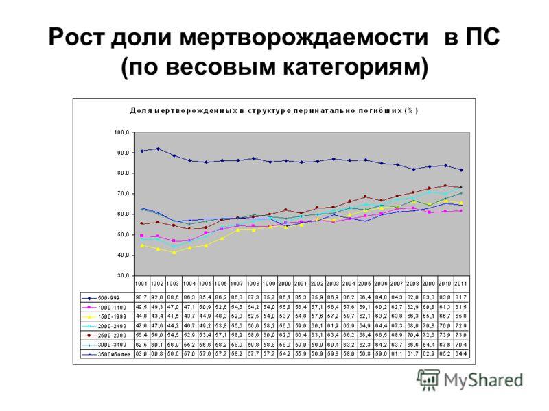 Рост доли мертворождаемости в ПС (по весовым категориям)