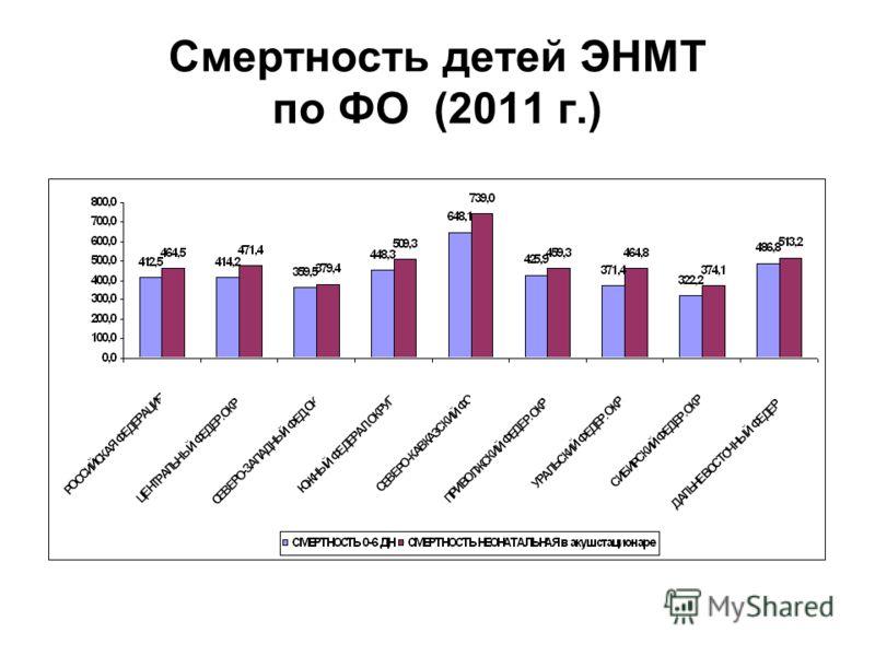 Смертность детей ЭНМТ по ФО (2011 г.)