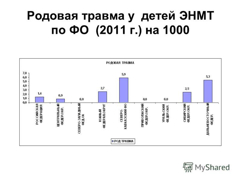 Родовая травма у детей ЭНМТ по ФО (2011 г.) на 1000