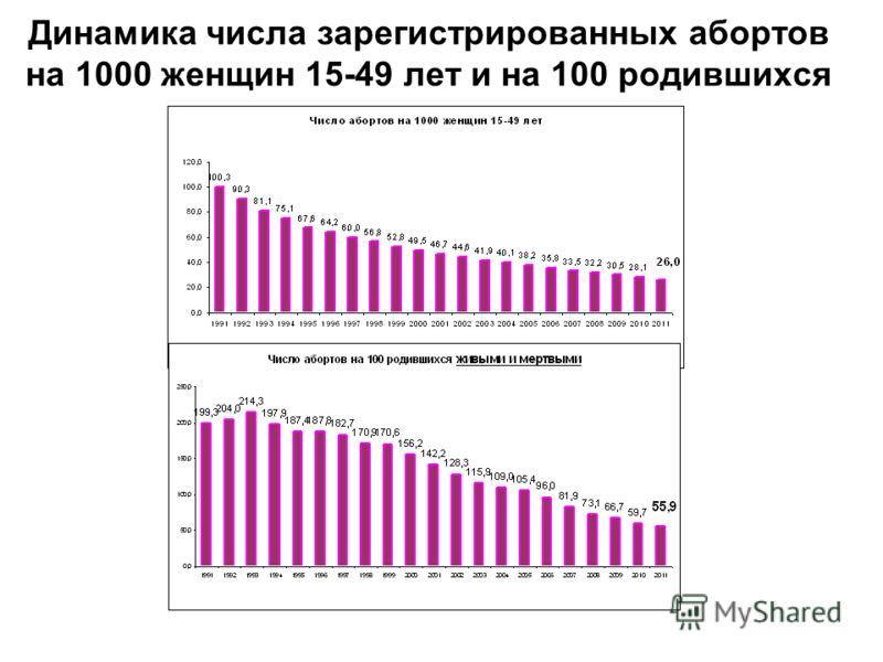 Динамика числа зарегистрированных абортов на 1000 женщин 15-49 лет и на 100 родившихся