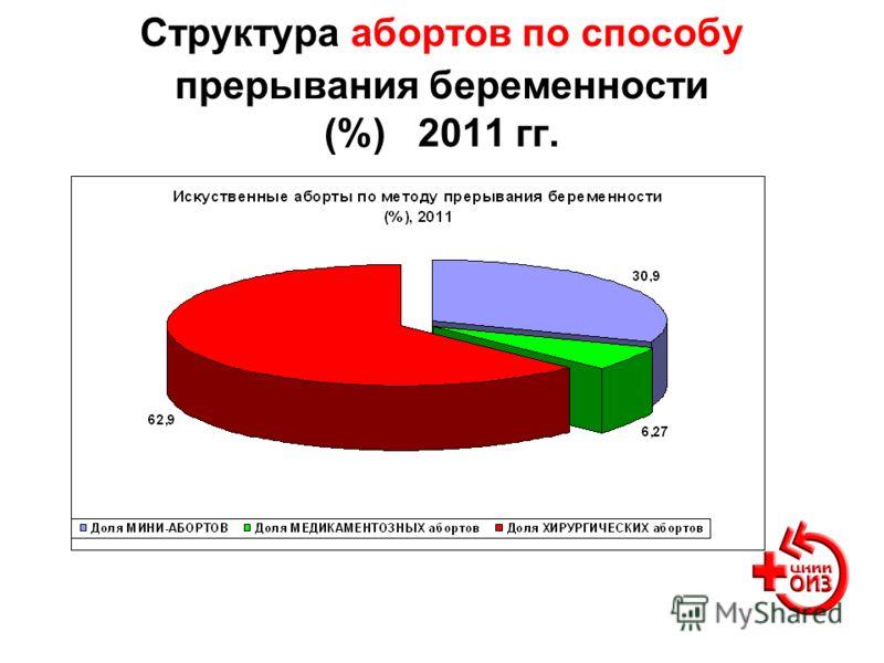 Структура абортов по способу прерывания беременности (%) 2011 гг.
