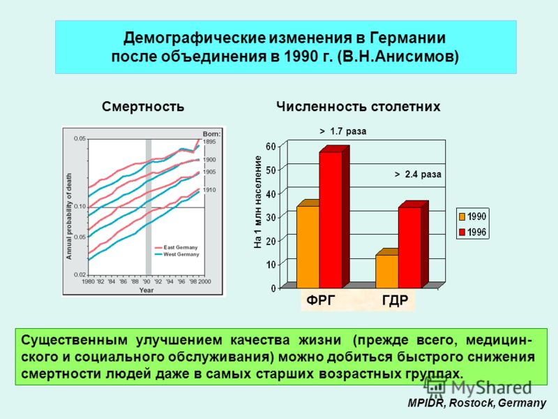 Демографические изменения в Германии после объединения в 1990 г. (В.Н.Анисимов) Существенным улучшением качества жизни (прежде всего, медицин- ского и социального обслуживания) можно добиться быстрого снижения смертности людей даже в самых старших во