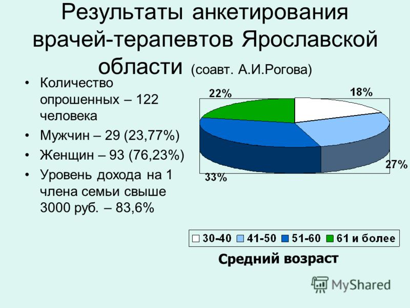 Результаты анкетирования врачей-терапевтов Ярославской области (соавт. А.И.Рогова) Количество опрошенных – 122 человека Мужчин – 29 (23,77%) Женщин – 93 (76,23%) Уровень дохода на 1 члена семьи свыше 3000 руб. – 83,6% Средний возраст