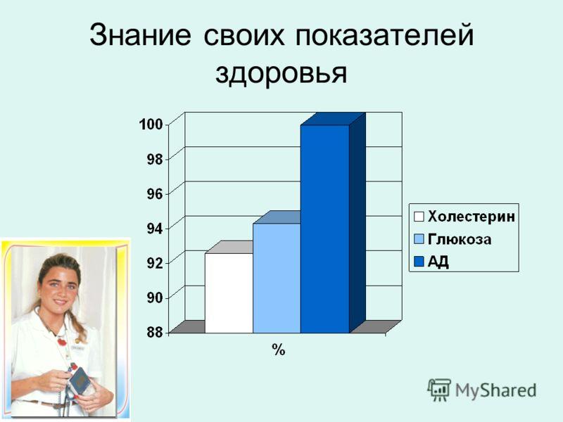 Знание своих показателей здоровья