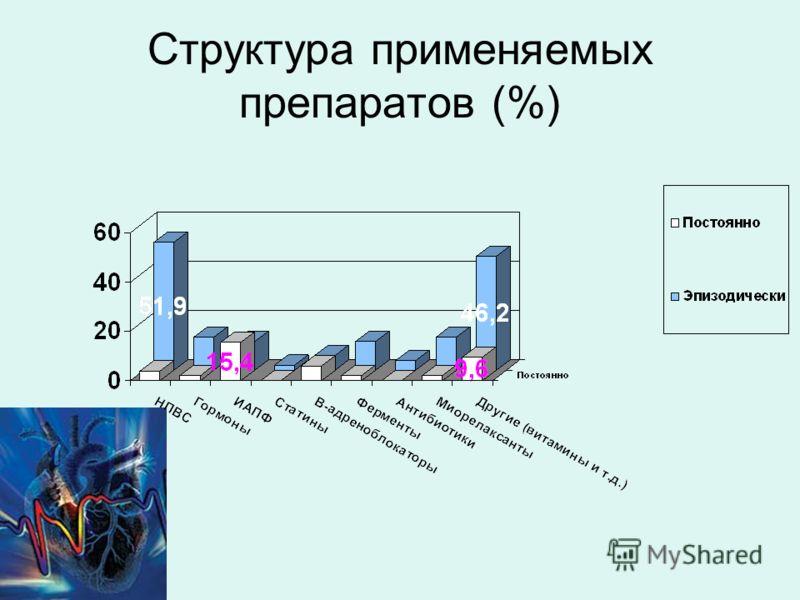 Структура применяемых препаратов (%)