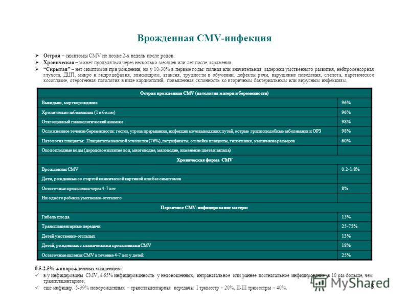 Диагностика ЦМВ-инфекции до