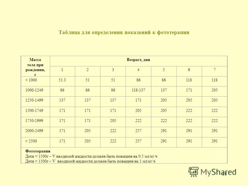 17 Схема терапии синдрома холестаза 1.Увеличение дозы витамина Е 2.Фенобарбитал 3-5 мг/кг/сут 3.Холестерамин 4.Переход к энтеральному питанию 5.Отмена антибиотиков, спровоцировавших холестаз 6.Эссенциам при > АЛТ и АСТ 7.Фламин 0.0125 х 3р. 8.Карсил