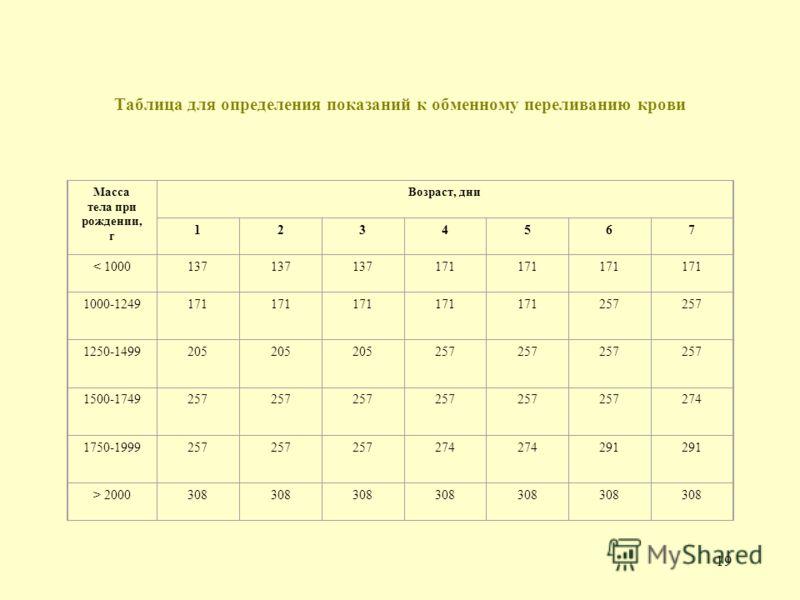 18 Таблица для определения показаний к фототерапии Масса тела при рождении, г Возраст, дни 1234567 < 100051.351 86 118 1000-124986 118-137137171205 1250-1499137 171205 1500-1749171 205 222 1750-1999171 205222 2000-2499171205222257291 > 25001712052222