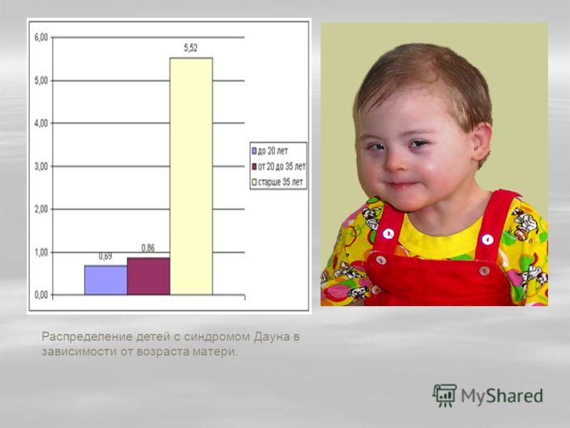Распределение детей с синдромом Дауна в зависимости от возраста матери.