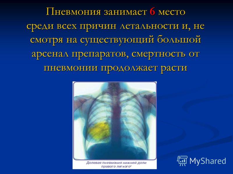 Пневмония занимает 6 место среди всех причин летальности и, не смотря на существующий большой арсенал препаратов, смертность от пневмонии продолжает расти