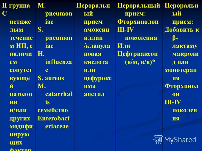 ІІ группа С нетяже лым течение м НП, с наличи ем сопутст вующе й патолог ии и/или других модифи цирую щих фактор ов M. pneumon iae S. рneumon iae H. influenza e S. aureus M. catarrhal is семейство Enterobact eriaceae Пероральн ый прием амоксиц иллин