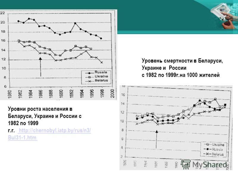 Уровни роста населения в Беларуси, Украине и России с 1982 по 1999 г.г. http://chernobyl.iatp.by/rus/n3/ Bul31-1.htm http://chernobyl.iatp.by/rus/n3/ Bul31-1.htm Уровень смертности в Беларуси, Украине и России с 1982 по 1999г.на 1000 жителей