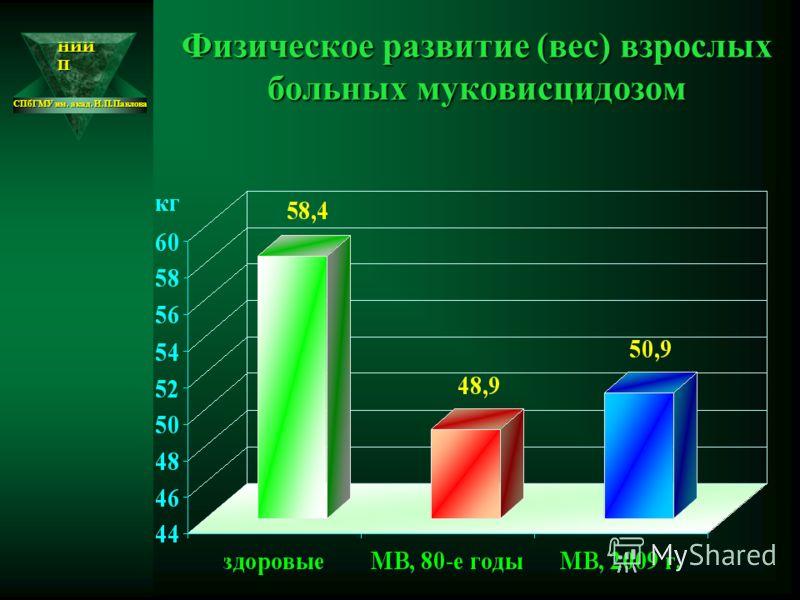 НИИ П СПбГМУ им. акад. И.П.Павлова Физическое развитие (вес) взрослых больных муковисцидозом