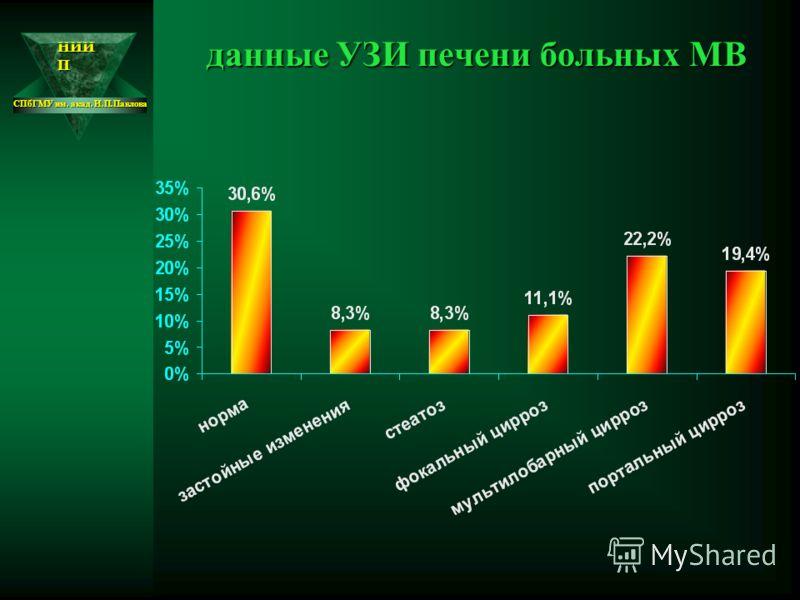НИИ П СПбГМУ им. акад. И.П.Павлова данные УЗИ печени больных МВ