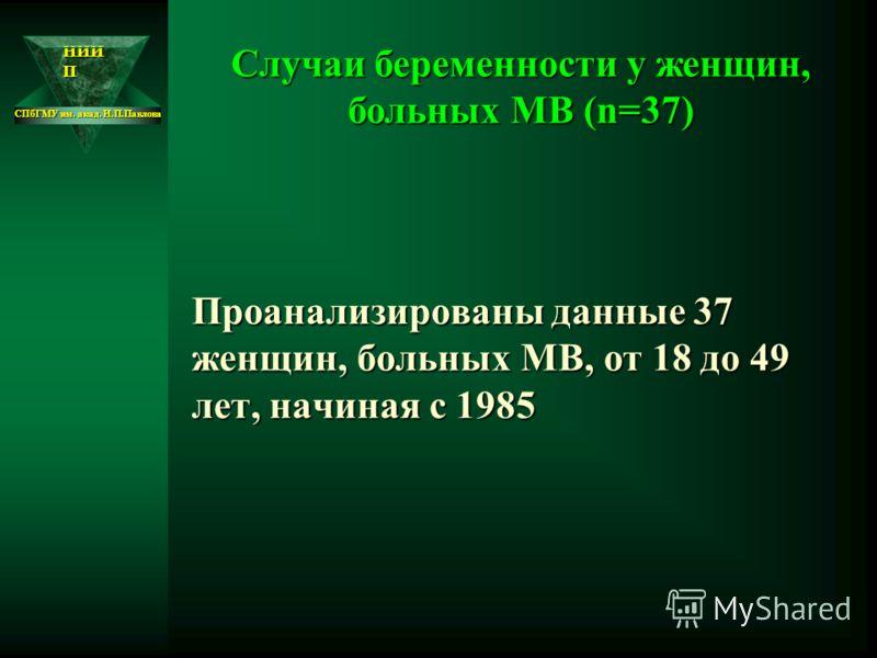 НИИ П СПбГМУ им. акад. И.П.Павлова Проанализированы данные 37 женщин, больных МВ, от 18 до 49 лет, начиная с 1985 Случаи беременности у женщин, больных МВ (n=37)