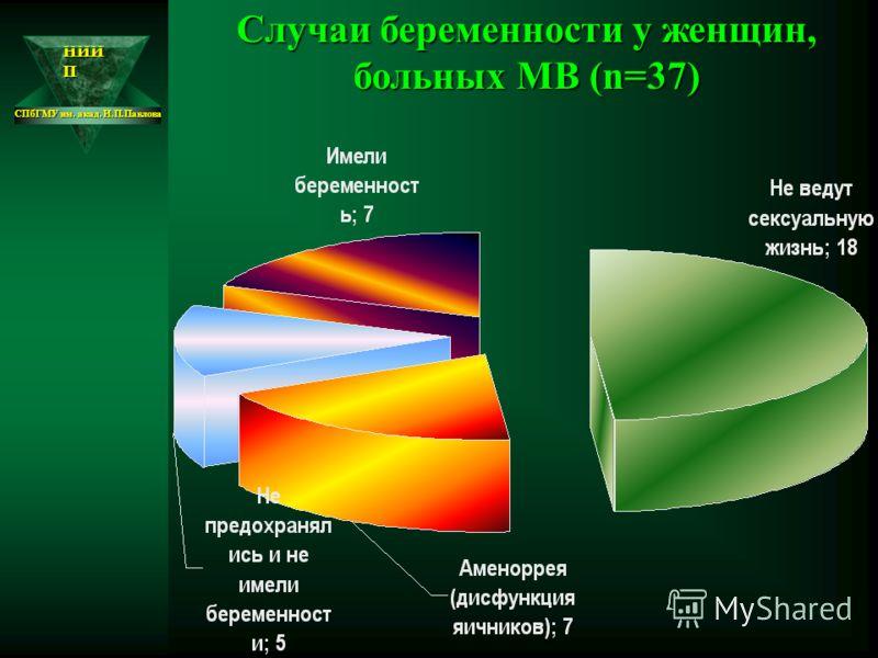 НИИ П СПбГМУ им. акад. И.П.Павлова Случаи беременности у женщин, больных МВ (n=37)